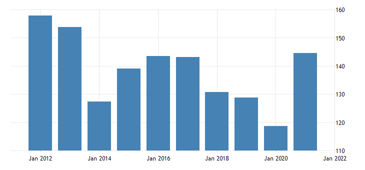 united states gross domestic product by industry private industries nondurable goods manufacturing for district of columbia fed data