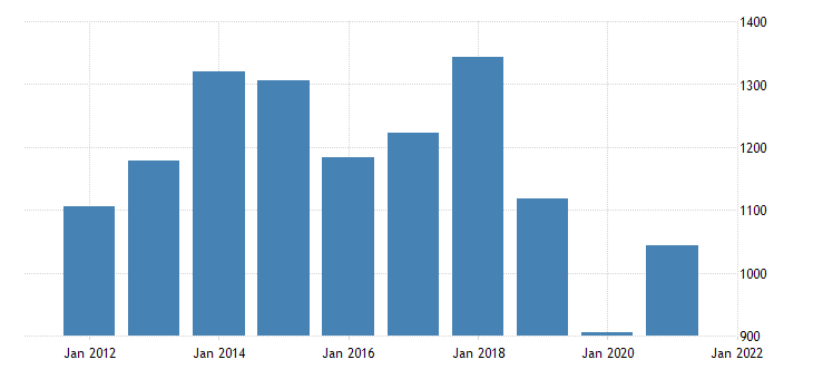 united states gross domestic product by industry private industries nondurable goods manufacturing for hawaii fed data