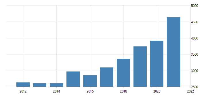 united states gross domestic product by industry private industries nondurable goods manufacturing for idaho fed data