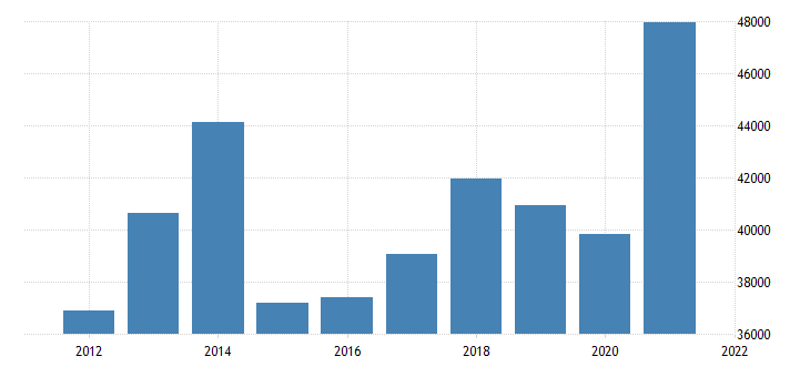 united states gross domestic product by industry private industries nondurable goods manufacturing for indiana fed data
