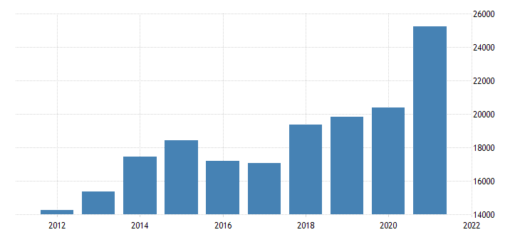 united states gross domestic product by industry private industries nondurable goods manufacturing for massachusetts fed data