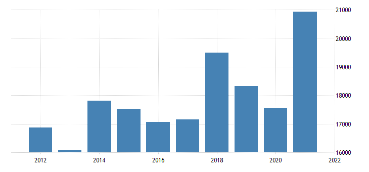 united states gross domestic product by industry private industries nondurable goods manufacturing for minnesota fed data