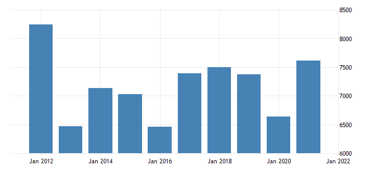 united states gross domestic product by industry private industries nondurable goods manufacturing for mississippi fed data