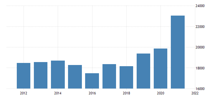 united states gross domestic product by industry private industries nondurable goods manufacturing for missouri fed data