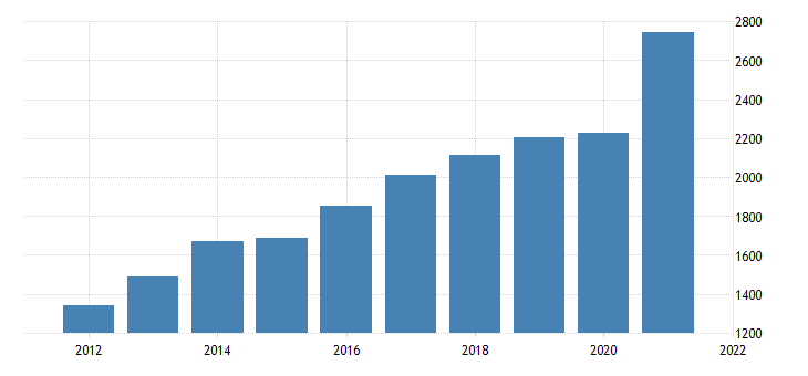 united states gross domestic product by industry private industries nondurable goods manufacturing for nevada fed data