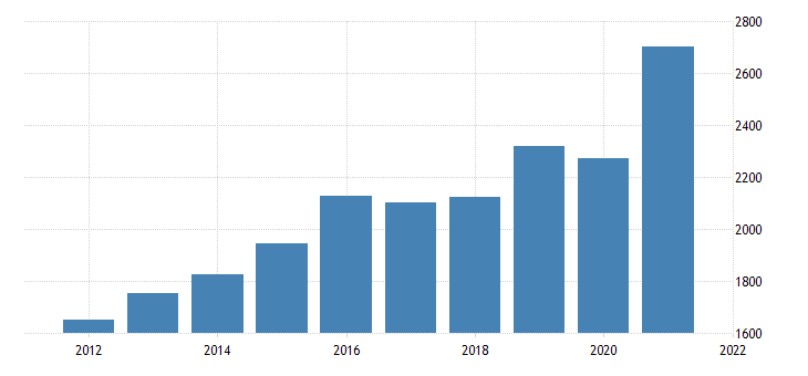 united states gross domestic product by industry private industries nondurable goods manufacturing for new hampshire fed data