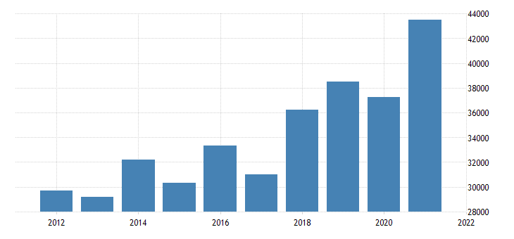 united states gross domestic product by industry private industries nondurable goods manufacturing for new jersey fed data