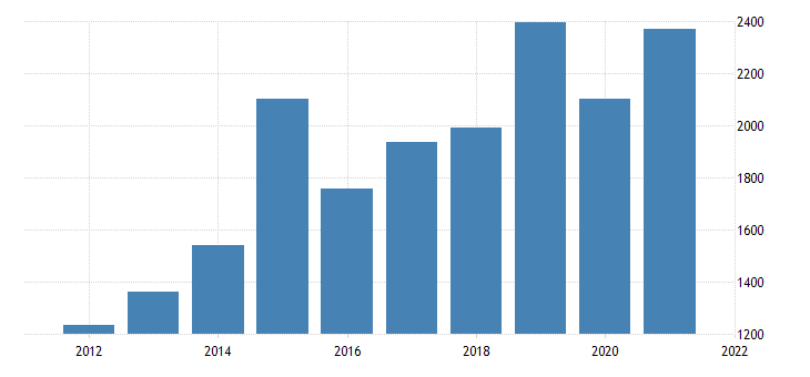 united states gross domestic product by industry private industries nondurable goods manufacturing for new mexico fed data