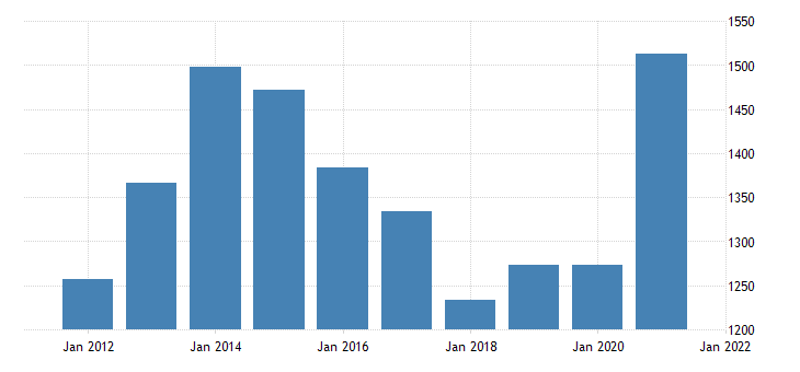 united states gross domestic product by industry private industries nondurable goods manufacturing for north dakota fed data
