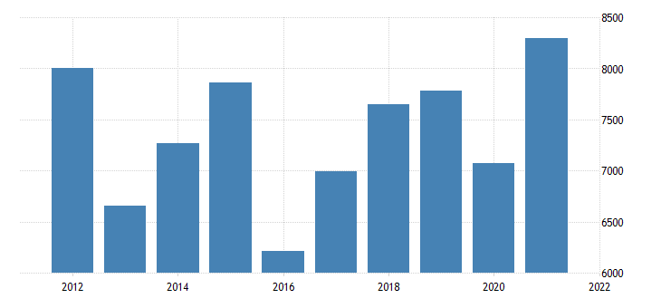 united states gross domestic product by industry private industries nondurable goods manufacturing for oklahoma fed data