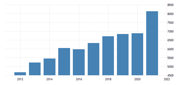 united states gross domestic product by industry private industries nondurable goods manufacturing for oregon fed data
