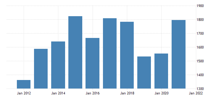 united states gross domestic product by industry private industries nondurable goods manufacturing for rhode island fed data