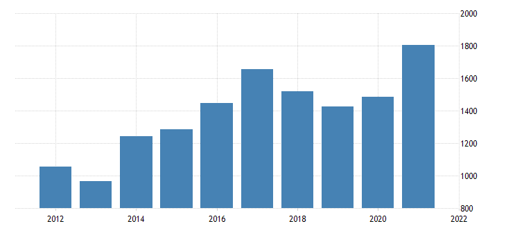 united states gross domestic product by industry private industries nondurable goods manufacturing for south dakota fed data