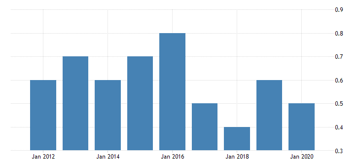 united states gross domestic product by industry private industries nondurable goods manufacturing paper products manufacturing for alaska fed data