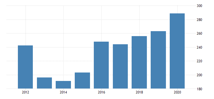 united states gross domestic product by industry private industries nondurable goods manufacturing paper products manufacturing for arizona fed data