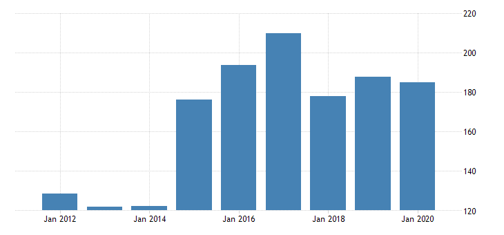 united states gross domestic product by industry private industries nondurable goods manufacturing paper products manufacturing for delaware fed data