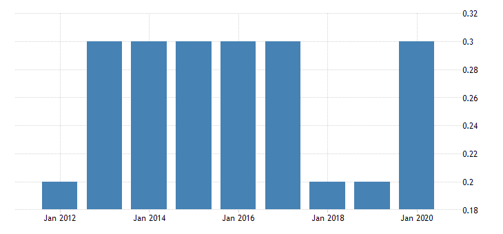 united states gross domestic product by industry private industries nondurable goods manufacturing paper products manufacturing for district of columbia fed data