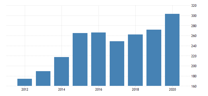 united states gross domestic product by industry private industries nondurable goods manufacturing paper products manufacturing for idaho fed data