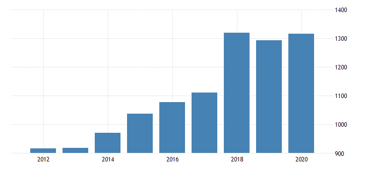 united states gross domestic product by industry private industries nondurable goods manufacturing paper products manufacturing for indiana fed data