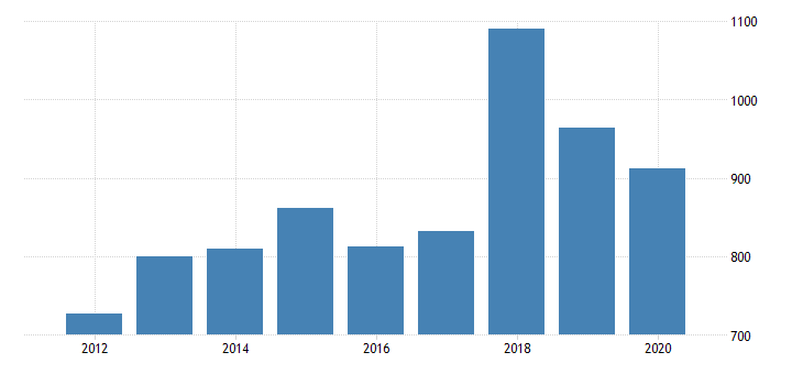 united states gross domestic product by industry private industries nondurable goods manufacturing paper products manufacturing for massachusetts fed data