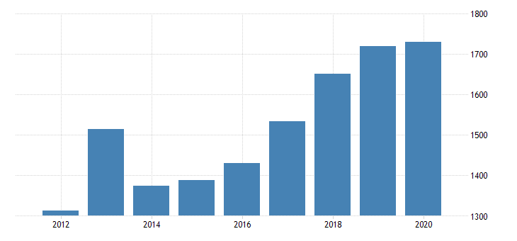 united states gross domestic product by industry private industries nondurable goods manufacturing paper products manufacturing for michigan fed data