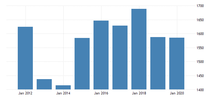 united states gross domestic product by industry private industries nondurable goods manufacturing paper products manufacturing for minnesota fed data