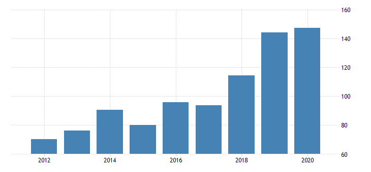 united states gross domestic product by industry private industries nondurable goods manufacturing paper products manufacturing for nevada fed data
