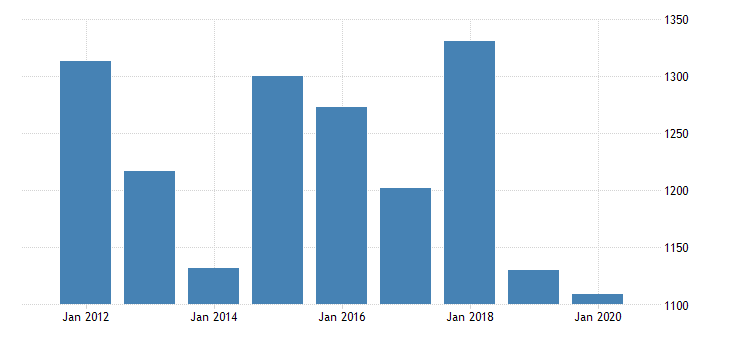 united states gross domestic product by industry private industries nondurable goods manufacturing paper products manufacturing for new jersey fed data