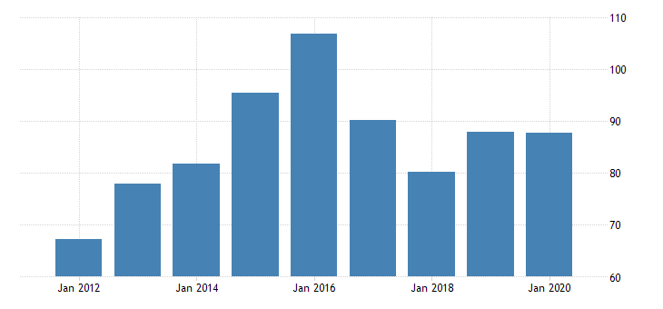 united states gross domestic product by industry private industries nondurable goods manufacturing paper products manufacturing for new mexico fed data