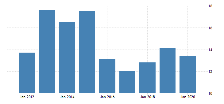 united states gross domestic product by industry private industries nondurable goods manufacturing paper products manufacturing for north dakota fed data