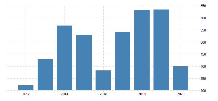 united states gross domestic product by industry private industries nondurable goods manufacturing petroleum and coal products manufacturing for delaware fed data