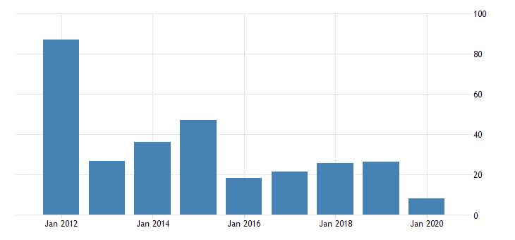 united states gross domestic product by industry private industries nondurable goods manufacturing petroleum and coal products manufacturing for idaho fed data