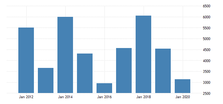 united states gross domestic product by industry private industries nondurable goods manufacturing petroleum and coal products manufacturing for indiana fed data
