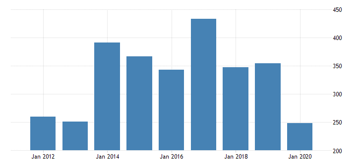 united states gross domestic product by industry private industries nondurable goods manufacturing petroleum and coal products manufacturing for massachusetts fed data