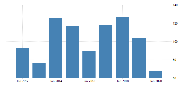 united states gross domestic product by industry private industries nondurable goods manufacturing petroleum and coal products manufacturing for nevada fed data
