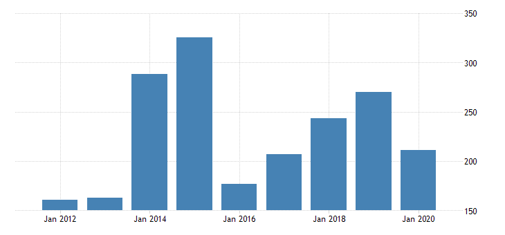 united states gross domestic product by industry private industries nondurable goods manufacturing petroleum and coal products manufacturing for north dakota fed data