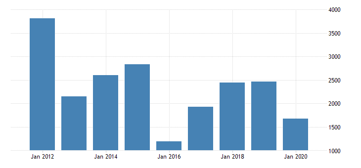 united states gross domestic product by industry private industries nondurable goods manufacturing petroleum and coal products manufacturing for oklahoma fed data