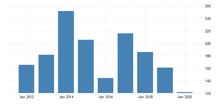 united states gross domestic product by industry private industries nondurable goods manufacturing petroleum and coal products manufacturing for oregon fed data