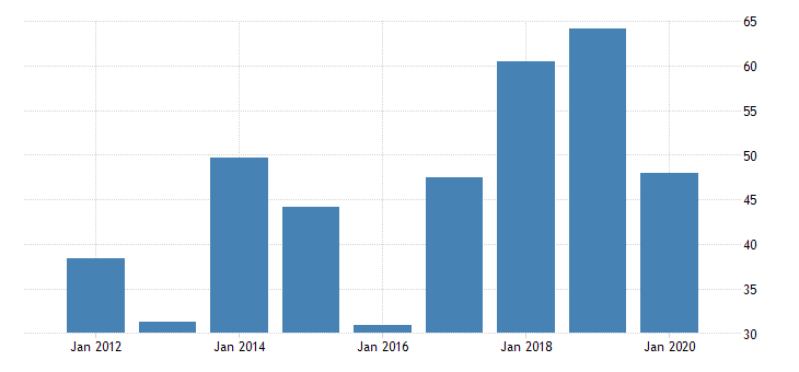 united states gross domestic product by industry private industries nondurable goods manufacturing petroleum and coal products manufacturing for rhode island fed data