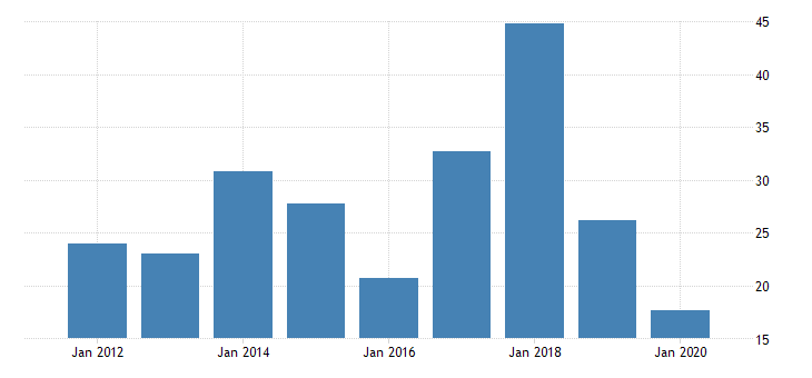 united states gross domestic product by industry private industries nondurable goods manufacturing petroleum and coal products manufacturing for vermont fed data