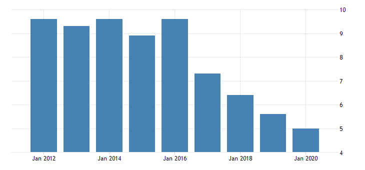 united states gross domestic product by industry private industries nondurable goods manufacturing plastics and rubber products manufacturing for alaska fed data