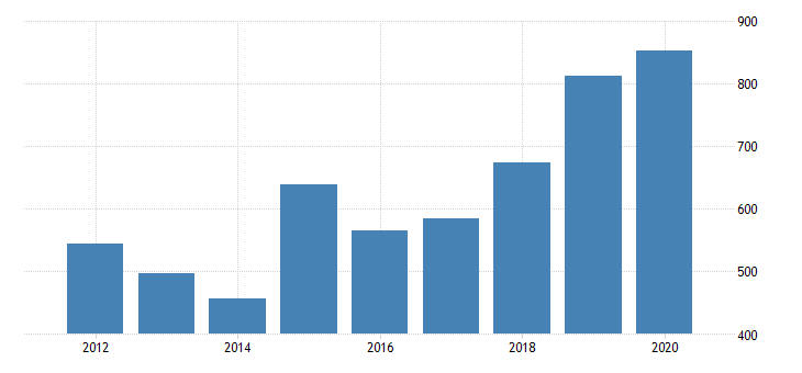 united states gross domestic product by industry private industries nondurable goods manufacturing plastics and rubber products manufacturing for arizona fed data