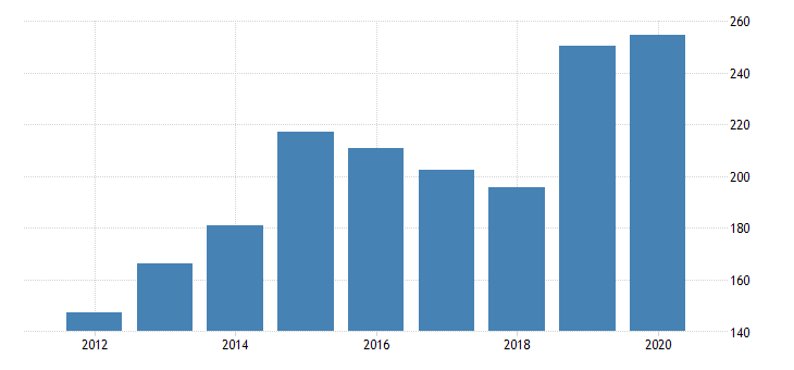 united states gross domestic product by industry private industries nondurable goods manufacturing plastics and rubber products manufacturing for idaho fed data