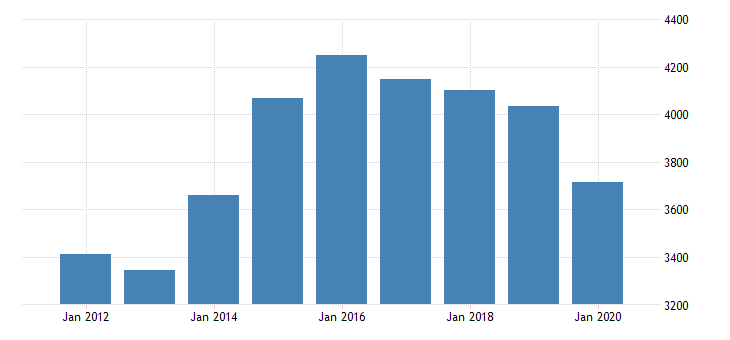 united states gross domestic product by industry private industries nondurable goods manufacturing plastics and rubber products manufacturing for michigan fed data