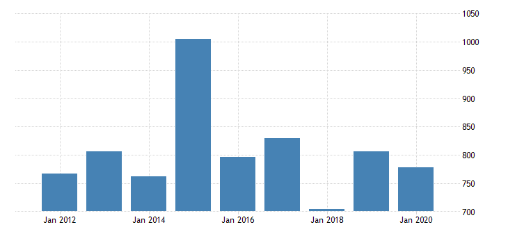 united states gross domestic product by industry private industries nondurable goods manufacturing plastics and rubber products manufacturing for mississippi fed data