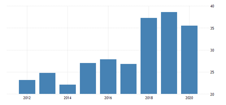 united states gross domestic product by industry private industries nondurable goods manufacturing plastics and rubber products manufacturing for montana fed data