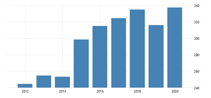 united states gross domestic product by industry private industries nondurable goods manufacturing plastics and rubber products manufacturing for nevada fed data
