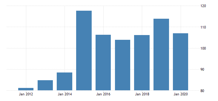 united states gross domestic product by industry private industries nondurable goods manufacturing plastics and rubber products manufacturing for new mexico fed data