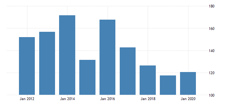 united states gross domestic product by industry private industries nondurable goods manufacturing plastics and rubber products manufacturing for north dakota fed data