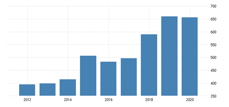 united states gross domestic product by industry private industries nondurable goods manufacturing plastics and rubber products manufacturing for oregon fed data